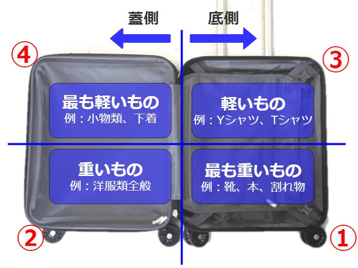 ガイド解説|スーツケースの詰め方・入れ方は『4分割の法則』!