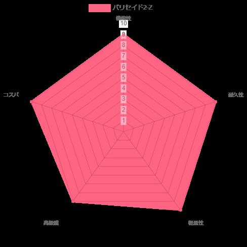 パリセイド2-Zの評価