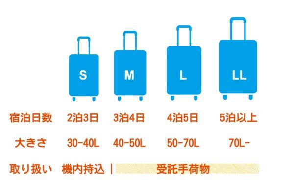 修学旅行のスーツケースの大きさ