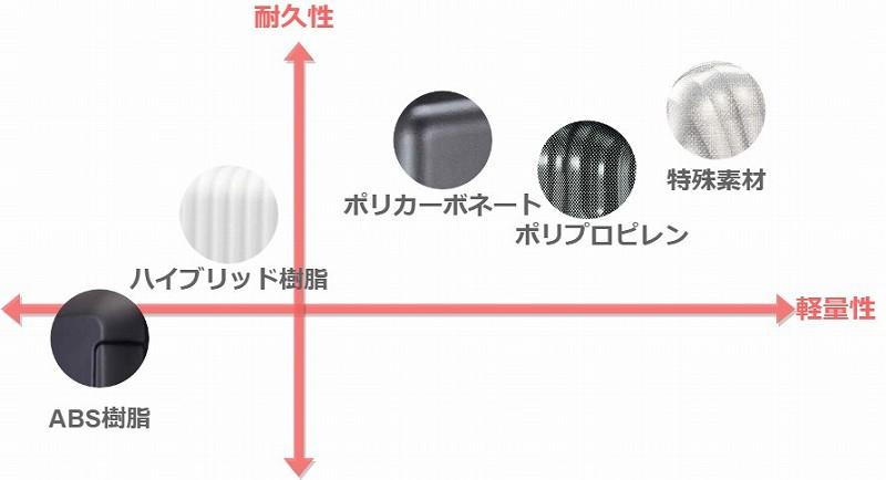 スーツケースの材質